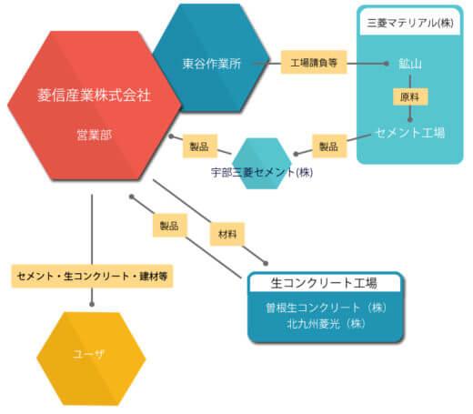 菱信産業 processing